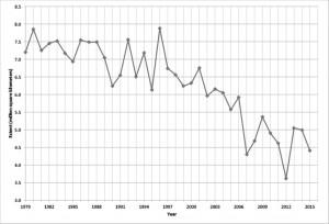 First chart_web