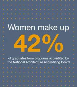 Women Architects